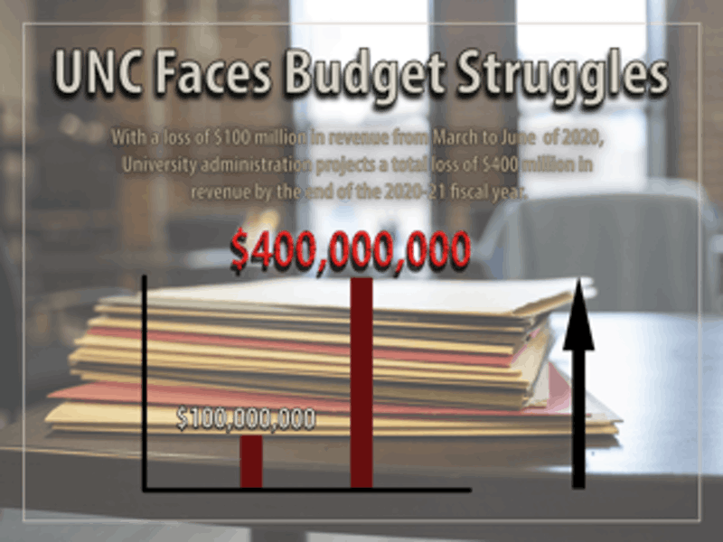 UNC could experience financial losses of $400 million between the onset of the pandemic in March up to the middle of summer 2021 and their plans to recover remain unclear. Graphic by Matthew Meyers.