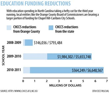 Graphic: Chapel Hill-Carrboro City Schools face large state cuts (Cece Pascual)