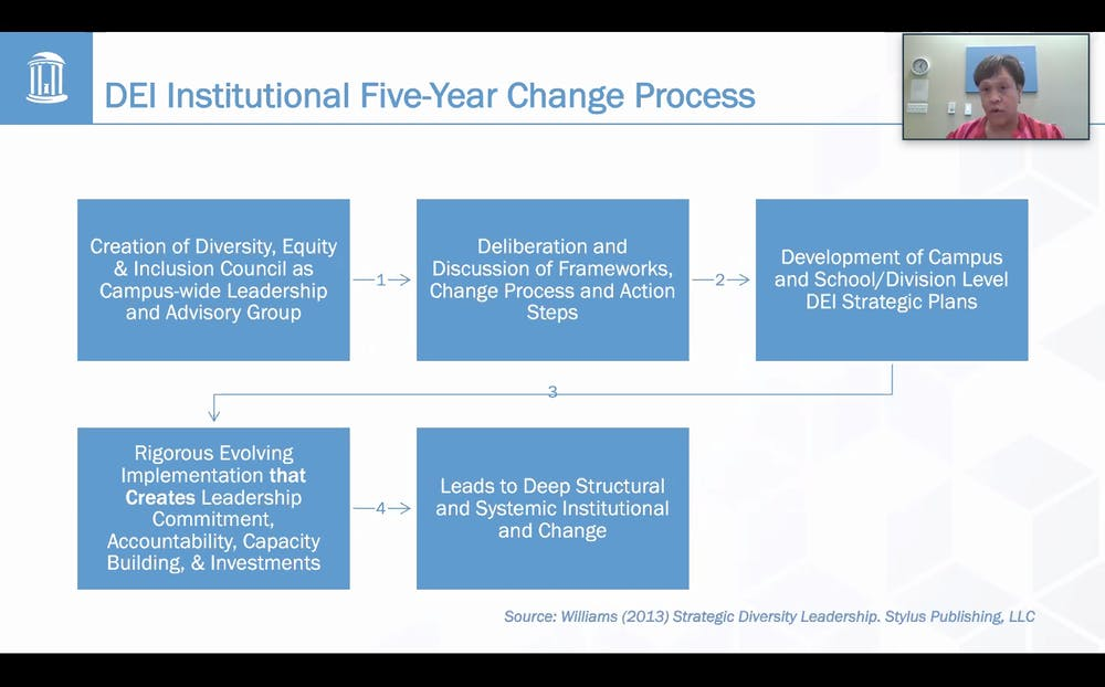 Interim Chief Diversity Officer Sibby Anderson-Thompkins presents the five-year change process for institutional change regarding diversity, equity and inclusion at the virtual Faculty Executive meeting on Tuesday, July 14, 2020.