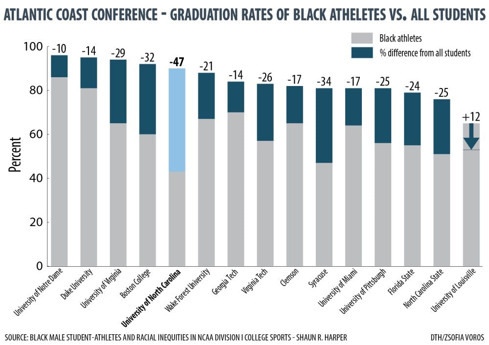 UNC graduates black male athletes at 10th lowest rate among major universities in the nation