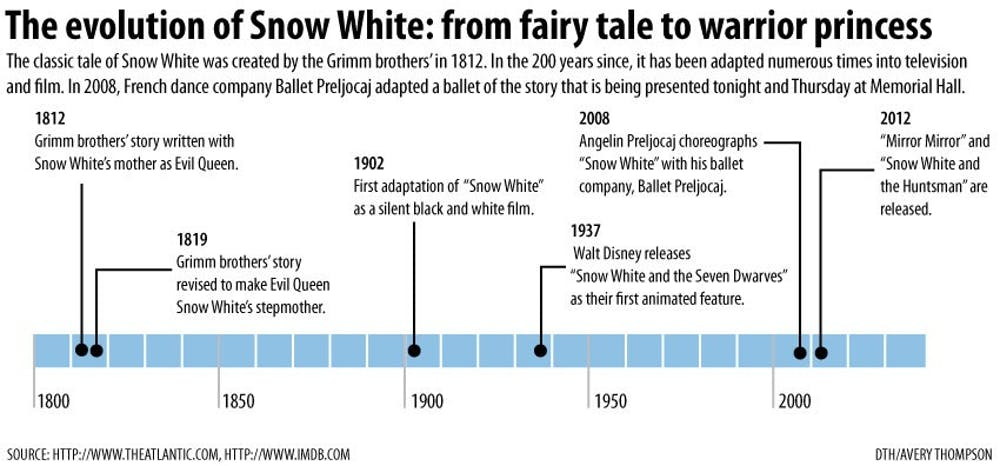'Snow White' ballet to visit UNC's Memorial Hall on U.S. tour