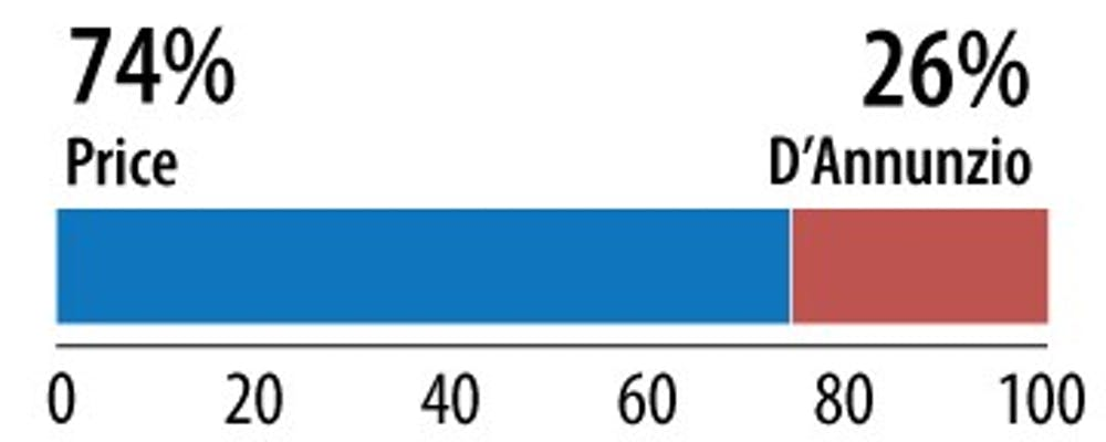 Price wins U.S. House District 4