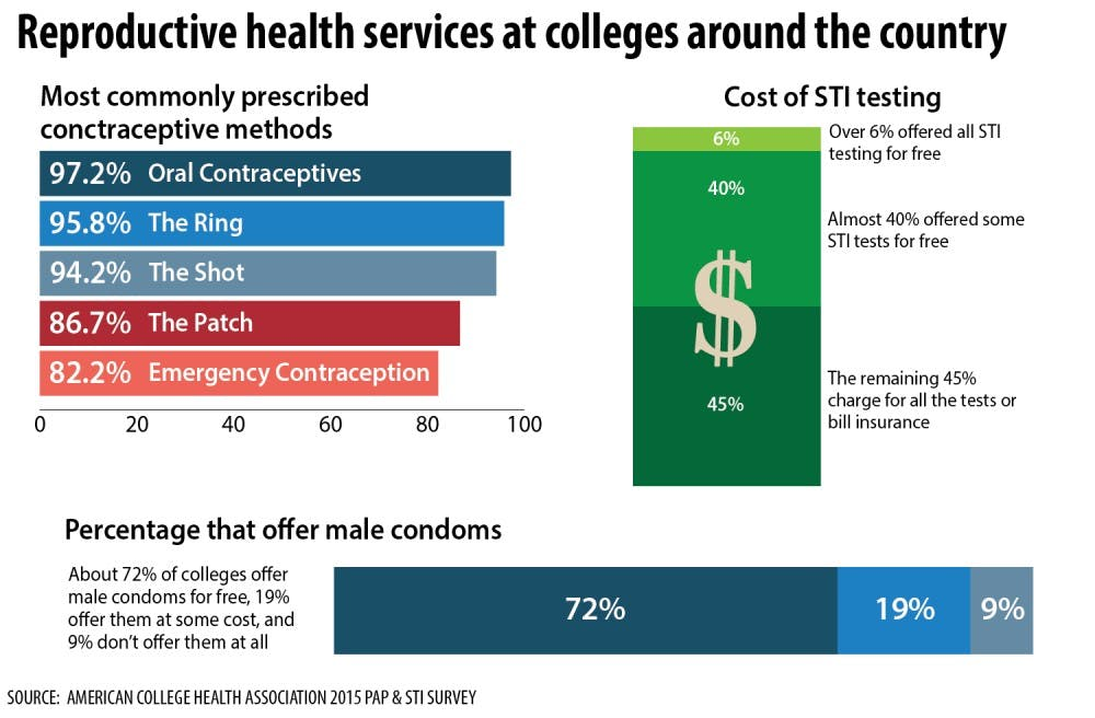 Most universities don't provide on-site abortions – but that could soon change