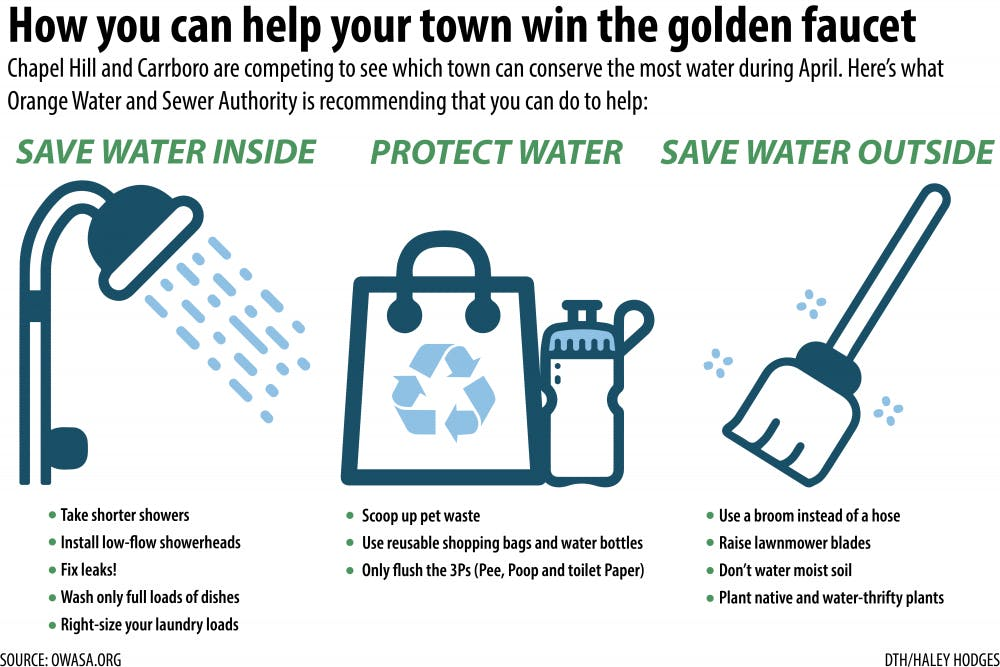 Here's how you can help Chapel Hill win the water conservation challenge