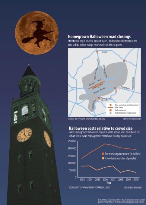 Homegrown Halloween has hurt the profits of Franklin Street bars