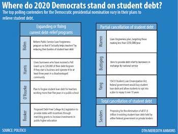2020 candidates student debt graphic