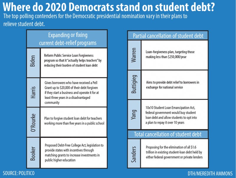 2020 candidates student debt graphic
