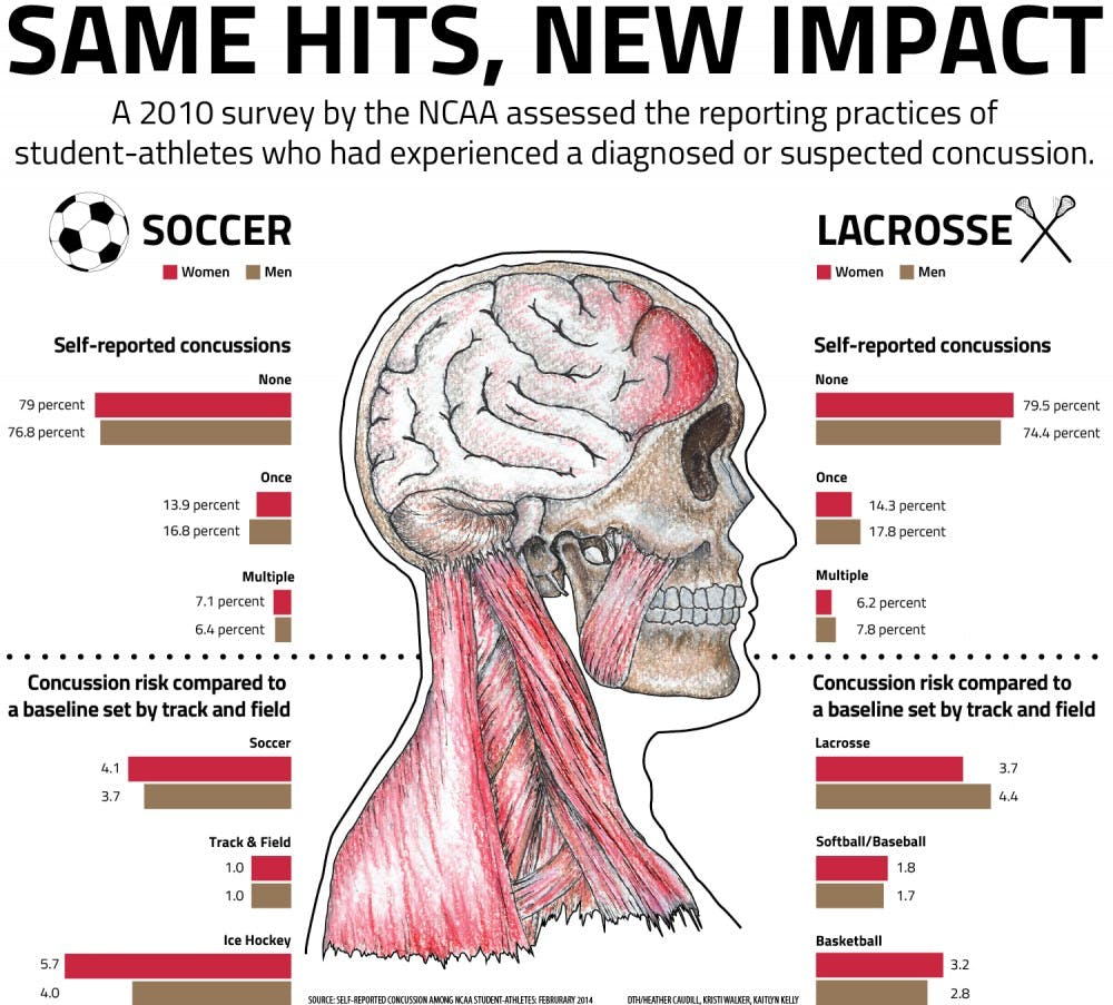 Concussions wrack women's soccer