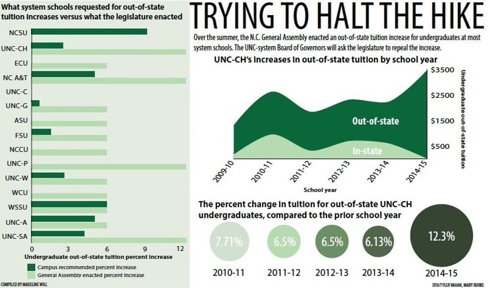 UNC-system Board of Governors wants legislators to repeal an out-of-state increase