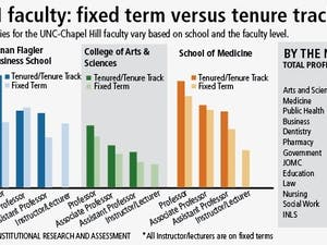 UNC-CH faculty: fixed term verses tenure track