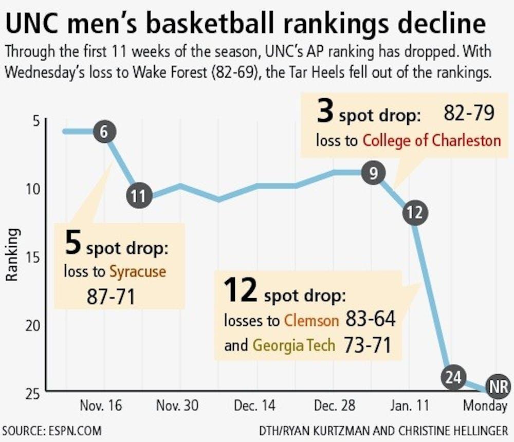 UNC men's basketball rankings decline. DTH/ Ryan Kurtzman and Christine Hellinger
