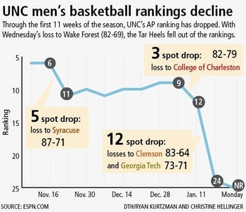 UNC men's basketball rankings decline. DTH/ Ryan Kurtzman and Christine Hellinger
