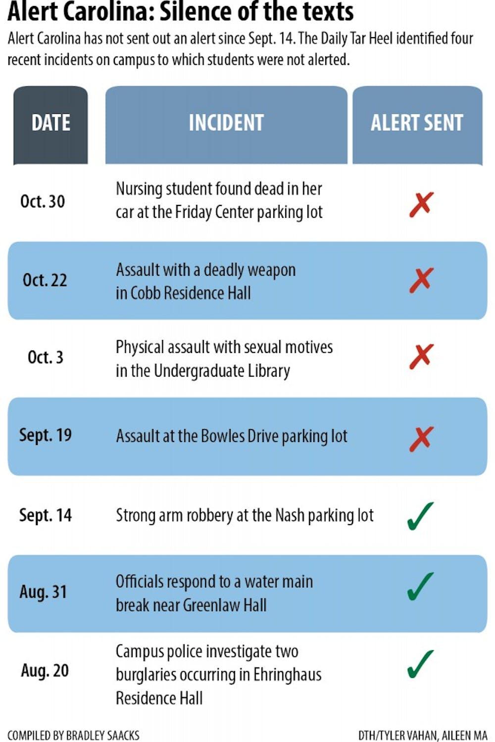 UNC students say Alert Carolina is not useful