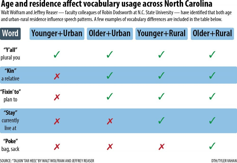 Fewer southern accents in Triangle area, NC State professor finds