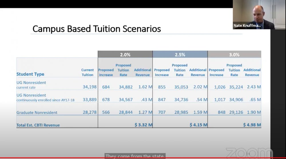 <p>Screenshot from the virtually-held Tuition and Fee Advisory Task Force meeting on Thursday, Oct. 29, 2020 where committee members discussed recommendations for tuition increases.</p>