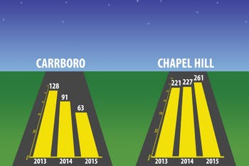 Since 2013, Carrboro has seen a consistent decrease in DWI arrests. Meanwhile, Chapel Hill has seen an increase due to various contributing factors.