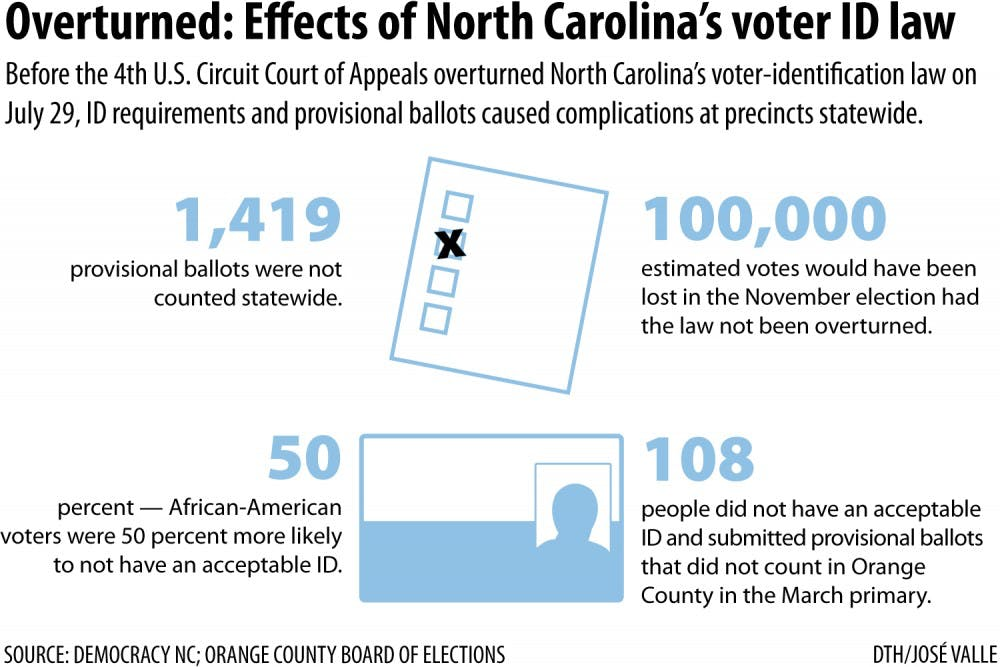With voter ID law struck down, ballot accessibility likely to improve in North Carolina