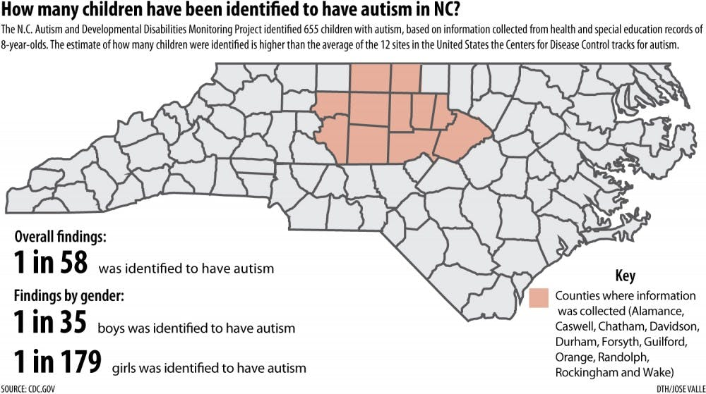 Cdc Stepping Up Autism Monitoring >> Another Leap In Unc Autism Research The Daily Tar Heel