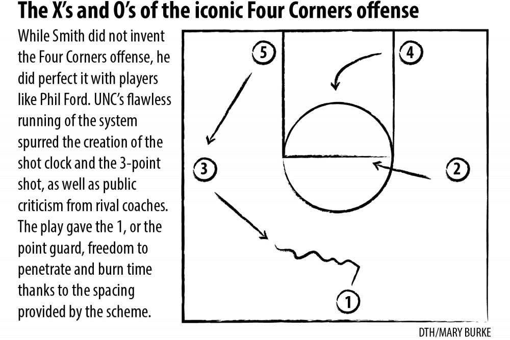 With Four Corners offense, Dean Smith changed basketball