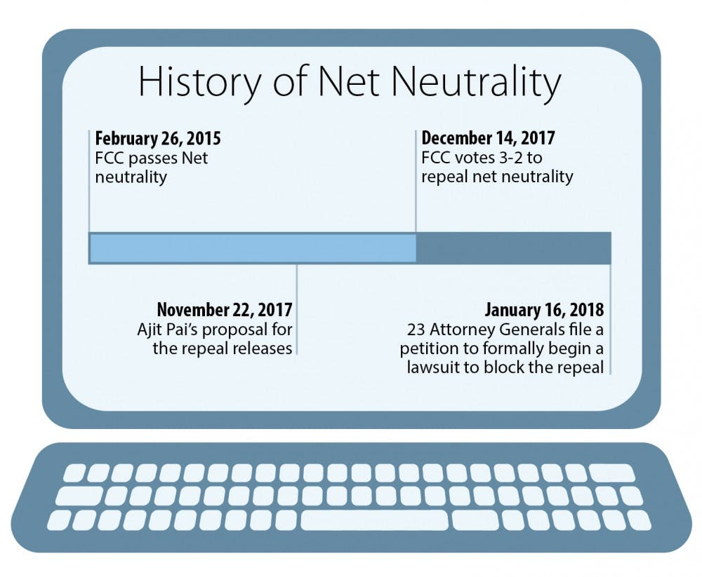 What does the repeal of net neutrality mean for UNC students?