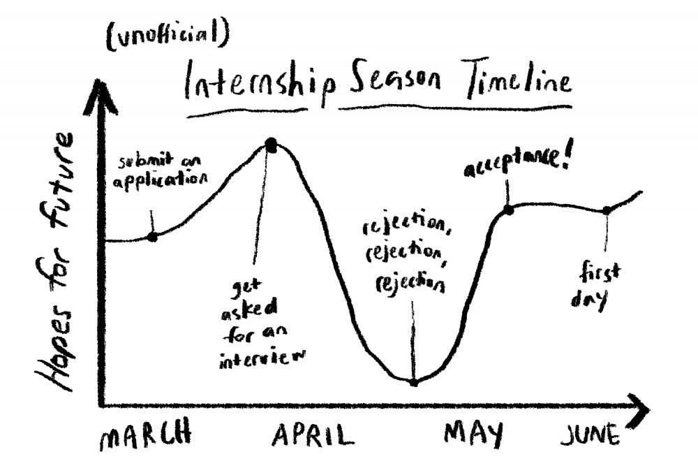 Editorial: Happy internship season, Tar Heels