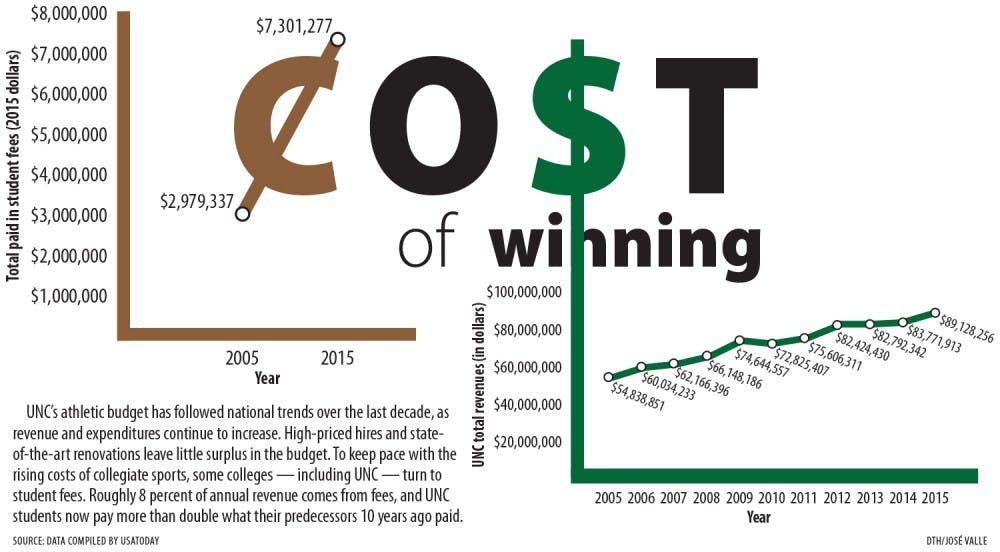 The cost of winning: UNC's growing athletic budget puts students on the hook