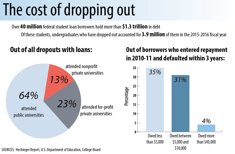 College dropouts still have debt, are having trouble repaying it