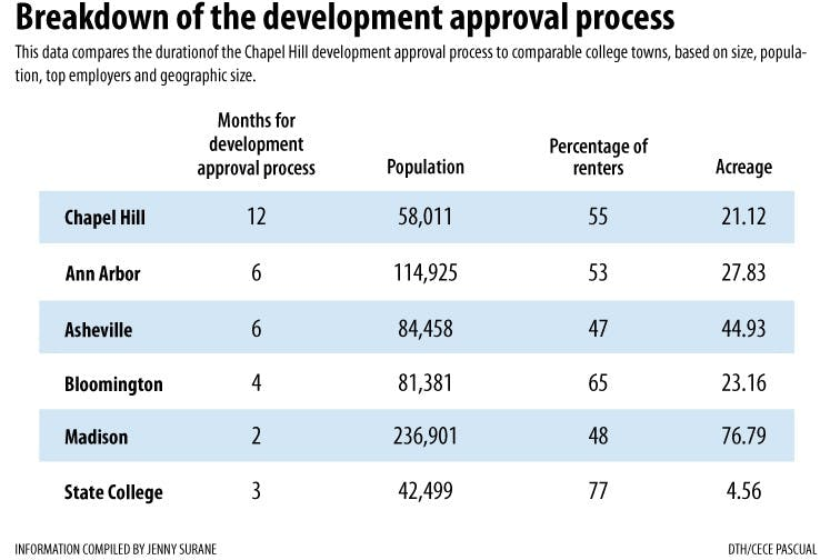 Town development approval process triples length of peers'