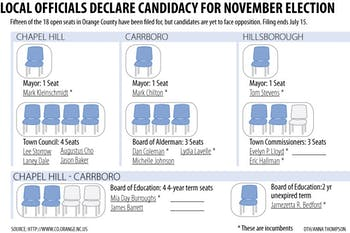 Graphic: Orange County election filings have yet to show real race (Anna Thompson)
