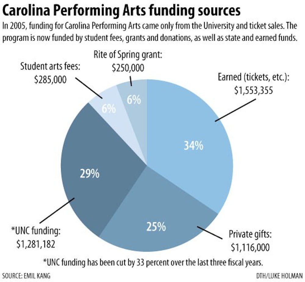Carolina Performing Arts maintains student ticket prices despite budget cuts