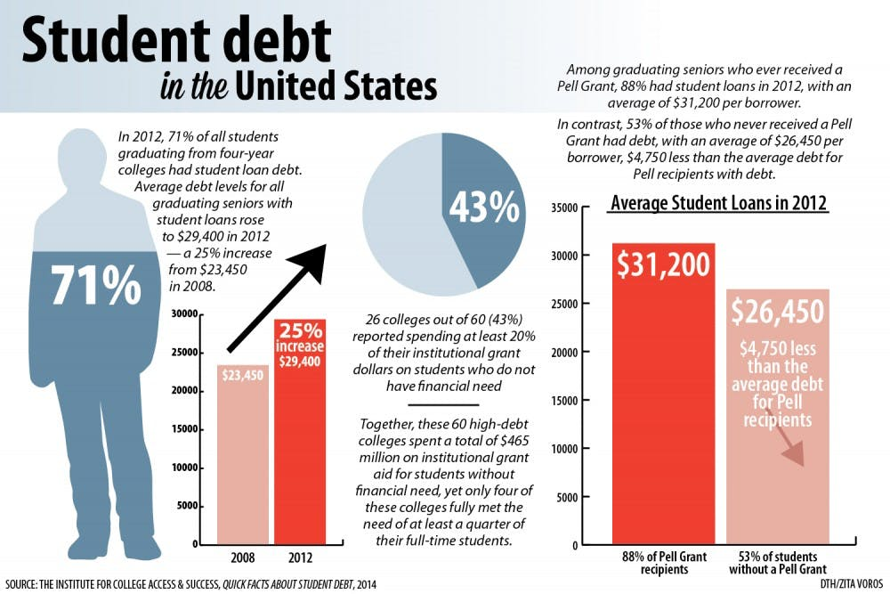 Affluent households owe more in student debt, but all income levels suffer from debt