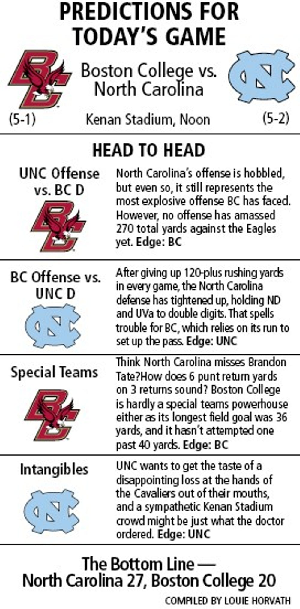 Turnover battle to be key in ACC matchup