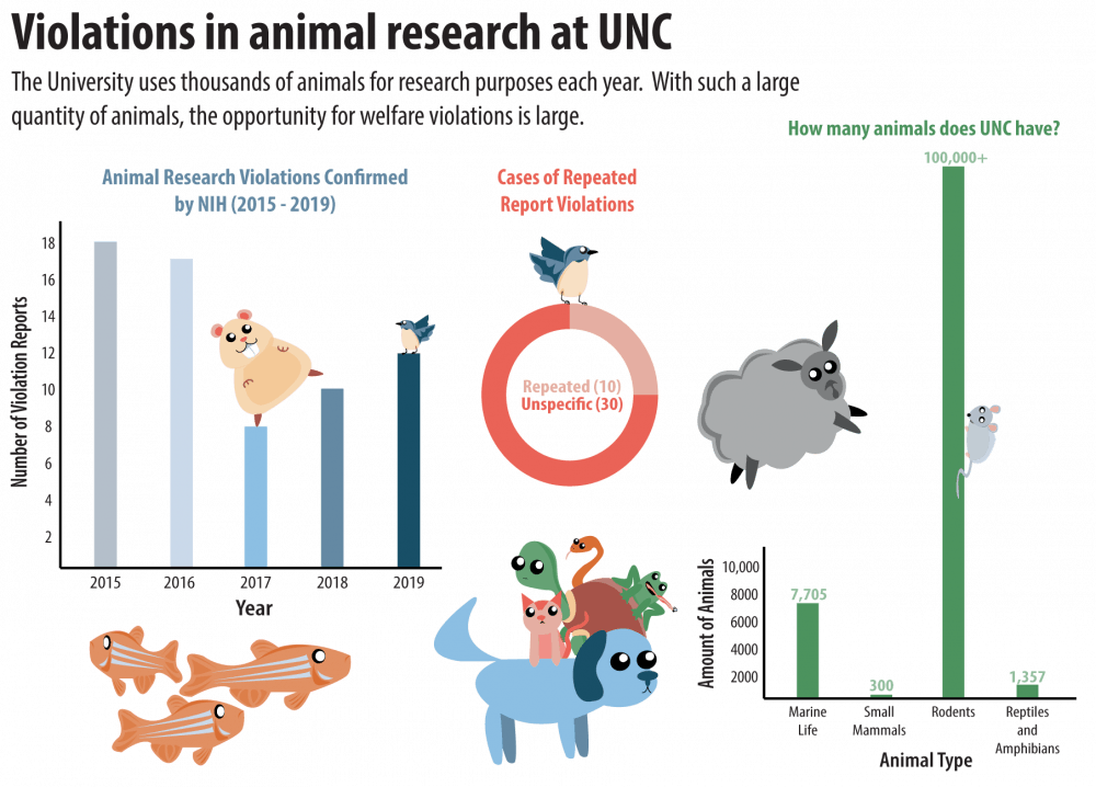 New records show years of UNC's animal research violations, but others go unreported
