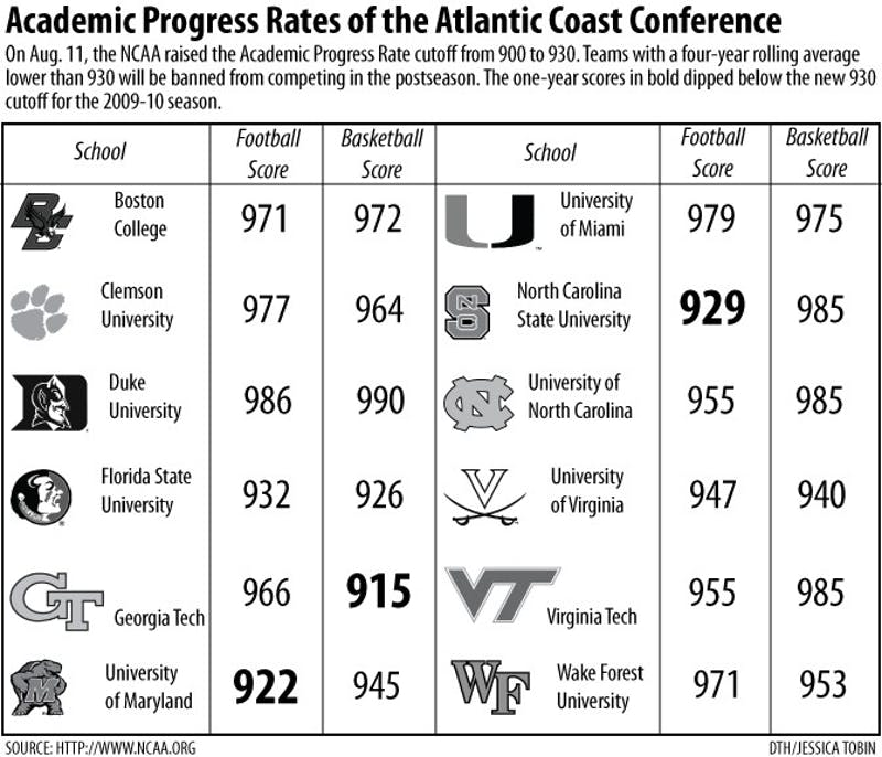Academic progress rates of the Atlantic Coast Conference