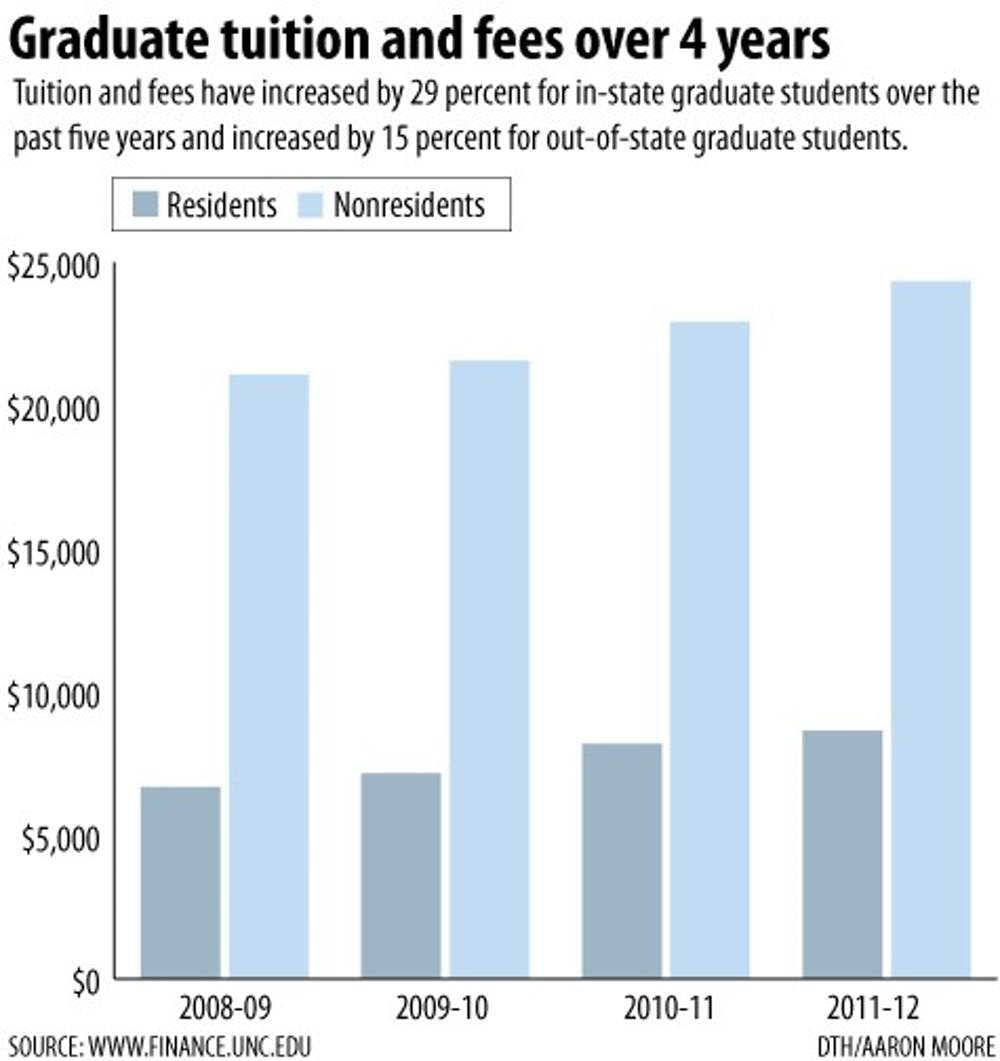 For graduate students, cost worries fester