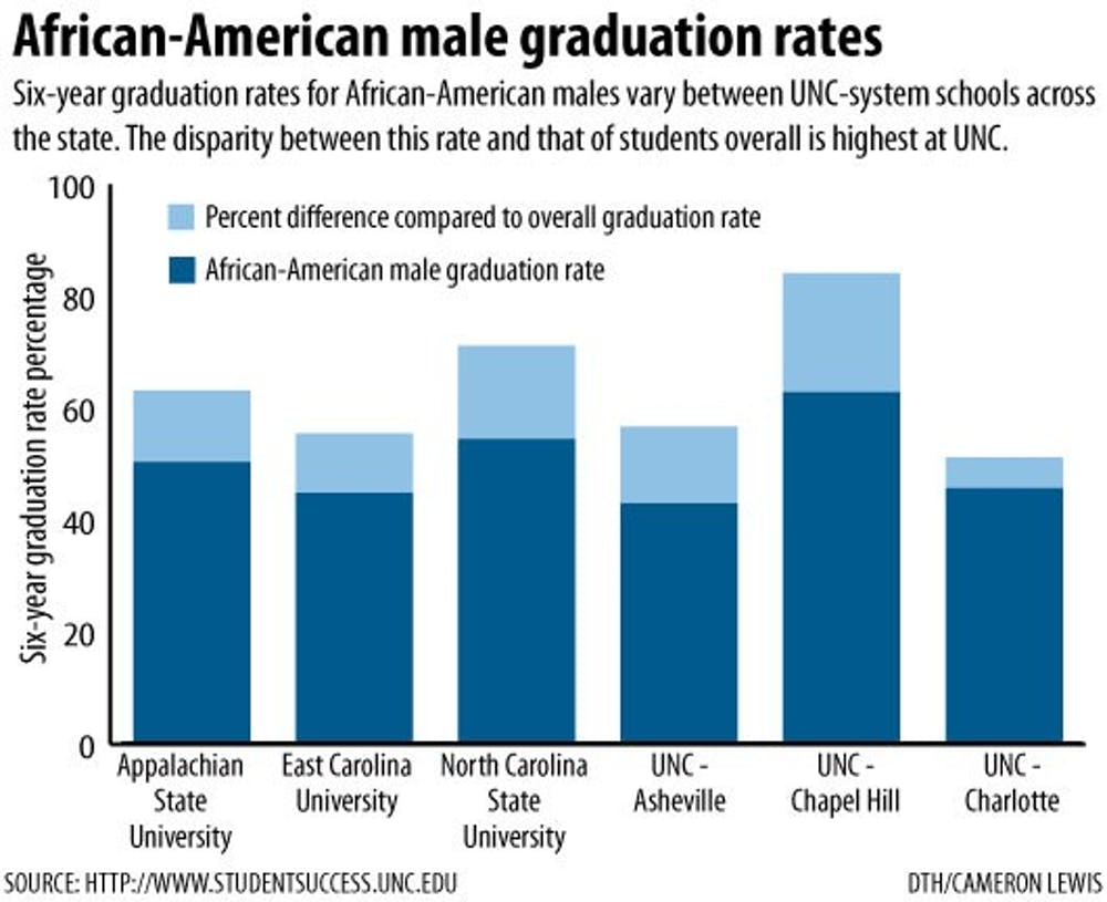 UNC graduation rates lag significantly for black males
