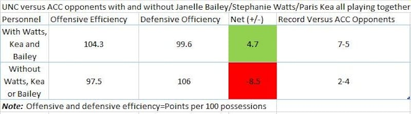 UNC women's basketball's offensive and defensive efficiency rankings with and without any of Janelle Bailey, Stephanie Watts or Paris Kea on the court.