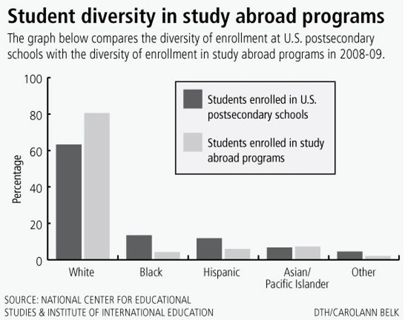 Student diversity in study abroad programs