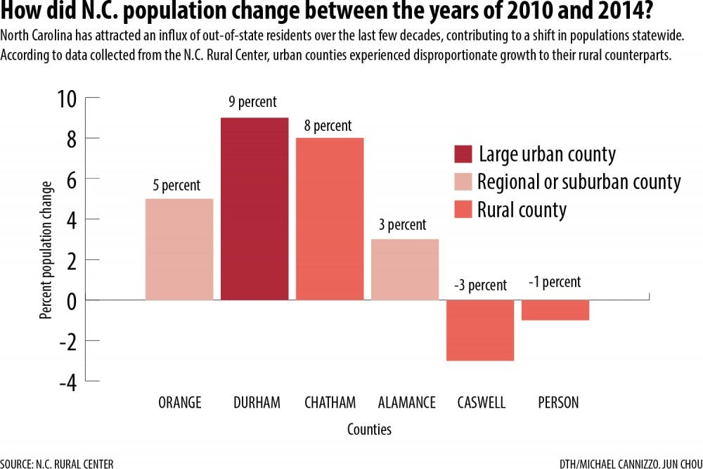 Population growth stops short of rural NC