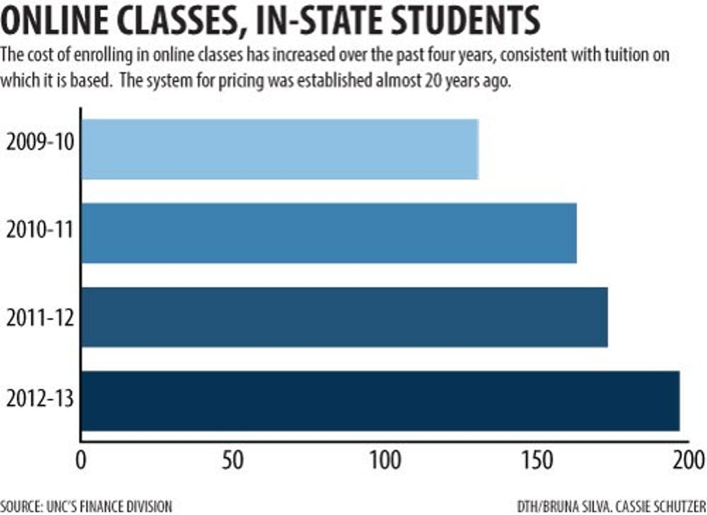 Online classes present cost challenge for students