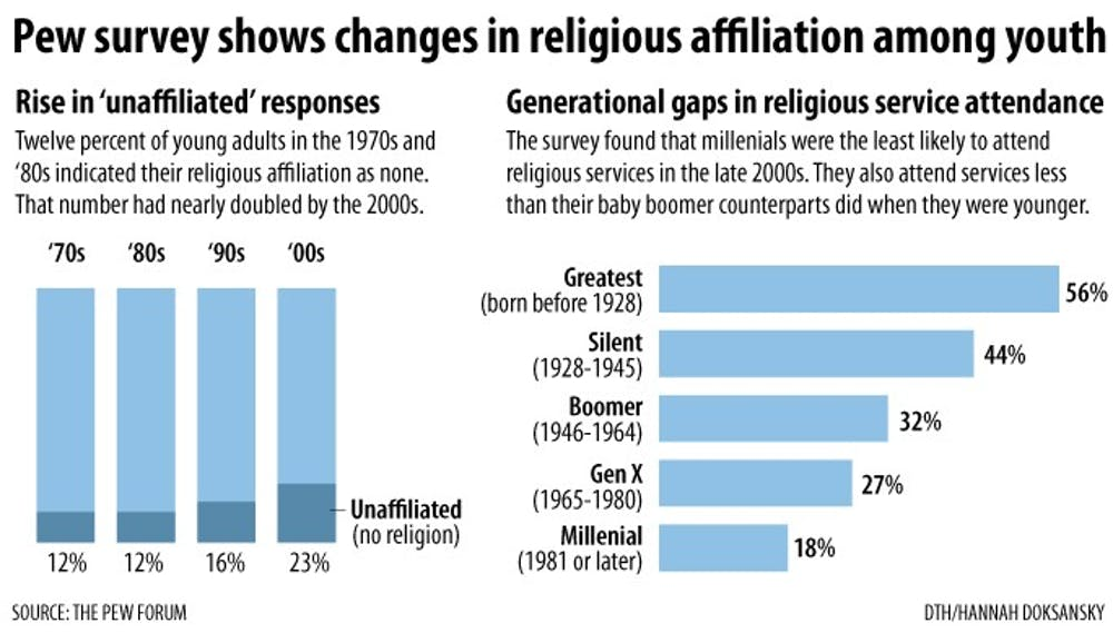 Churches are struggling with a decline in religious affiliation