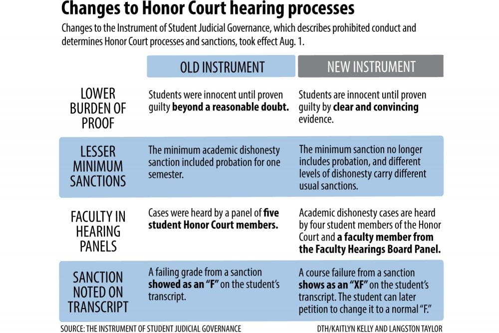 New Honor Court rules for hearings, penalties