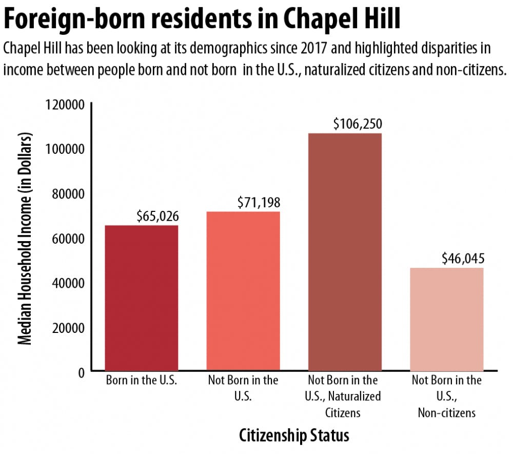 Chapel Hill's immigrant and refugee residents bring up new issues about the town