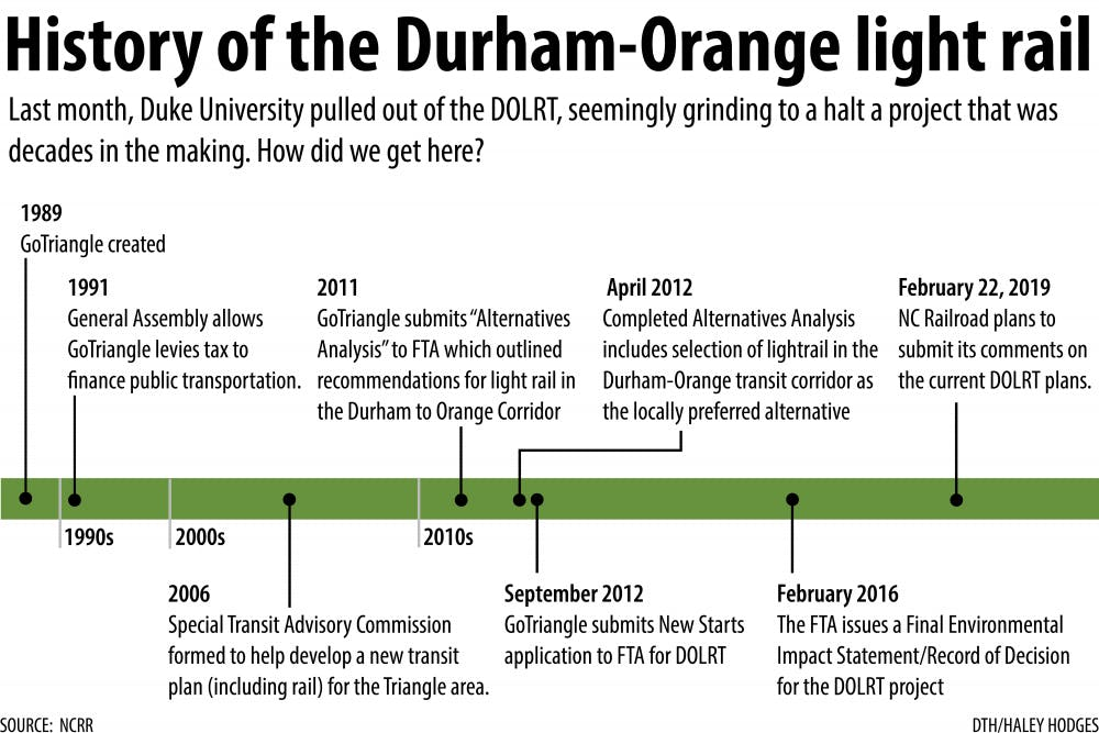 You probably know the latest, but you may not know the history of the light rail project