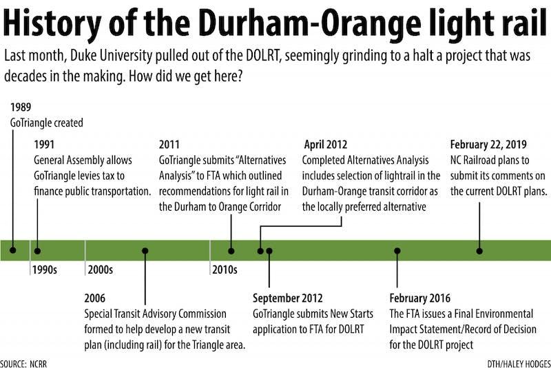 lightrail timeline