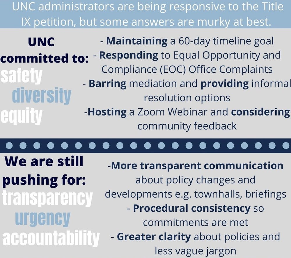 Op-ed: We delivered the UNC Title IX petition. The administration answered.