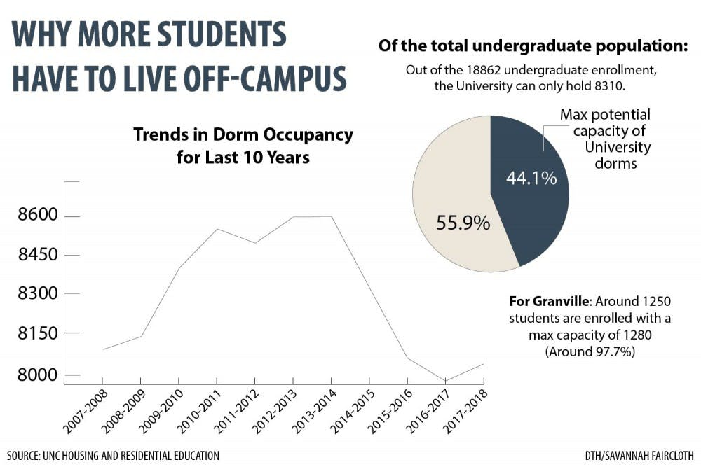 Think you pay too much to live in Chapel Hill? UNC is responding to high rent prices.