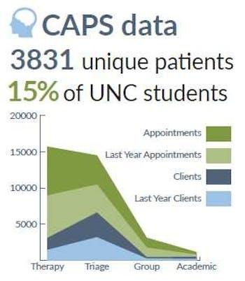 Photo courtesy of UNC CAPS.