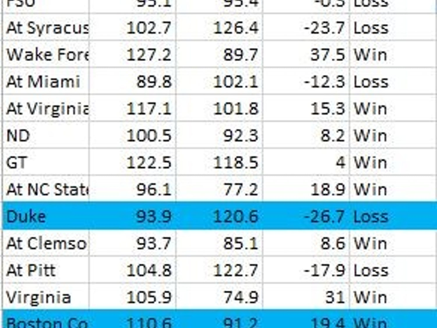 UNC women's basketball's offensive and defensive efficiency numbers in ACC games with and without any of Janelle Bailey, Stephanie Watts or Paris Kea.