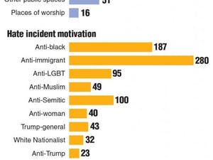Chart showing the number of hate incidents following the election.